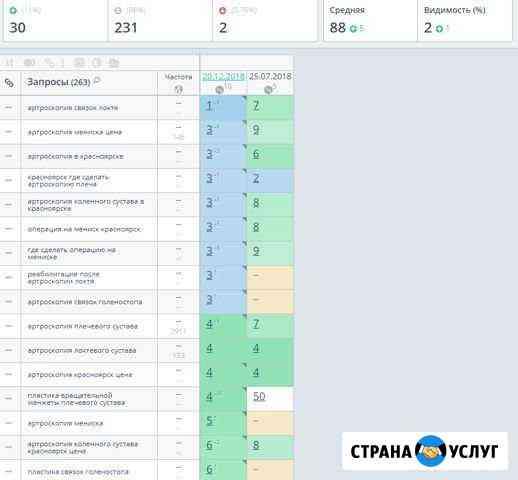 Продвижение сайта, SEO оптимизация в Иркутске Иркутск